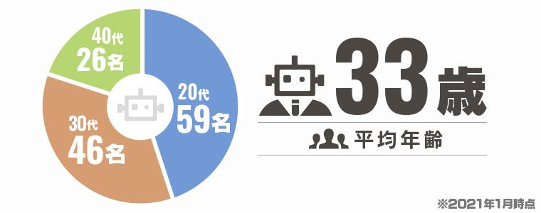【平均年齢:33歳】20代 59名/30代 46名/40代 26名