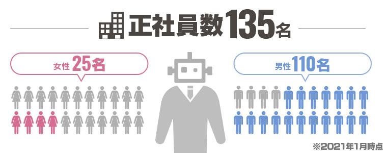【男女別】女性:25名/男性:110名