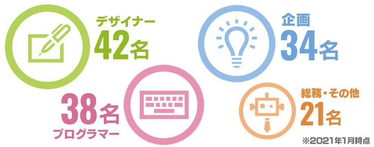 【職種別人数】デザイン課:42名/プログラム課:38名企画課(QA含):34名/総務・その他:21名